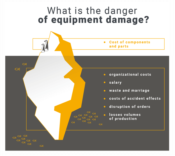 Equipment damage