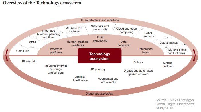 Технологии Industry 4.0